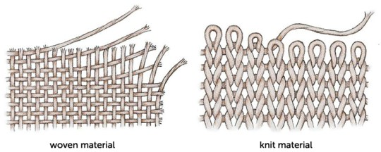 The difference in knit vs. woven fabric. (Image from http://www.onelittleminuteblog.com)