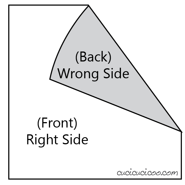 Color coding for the right and wrong sides of the fabric